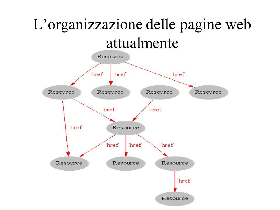 L'organizzazione delle pagine web attualmente