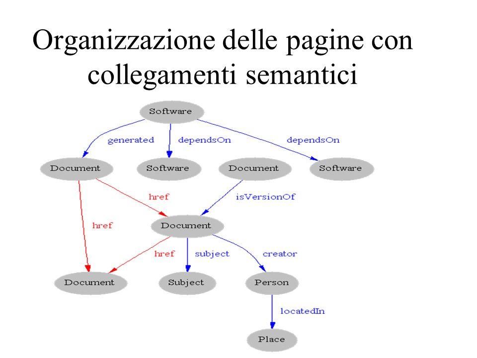 Organizzazione delle pagine con collegamenti semantici