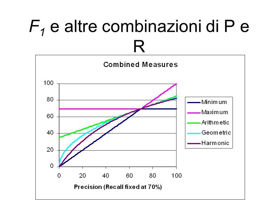 F1 e altre combinazioni di P e R