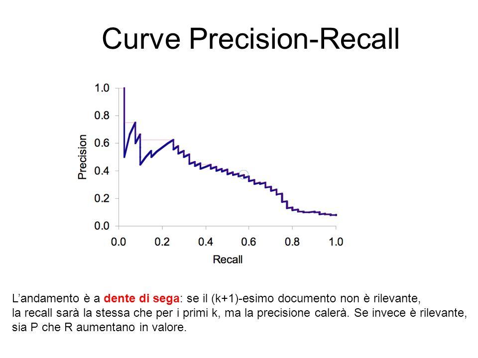 Curve Precision-Recall