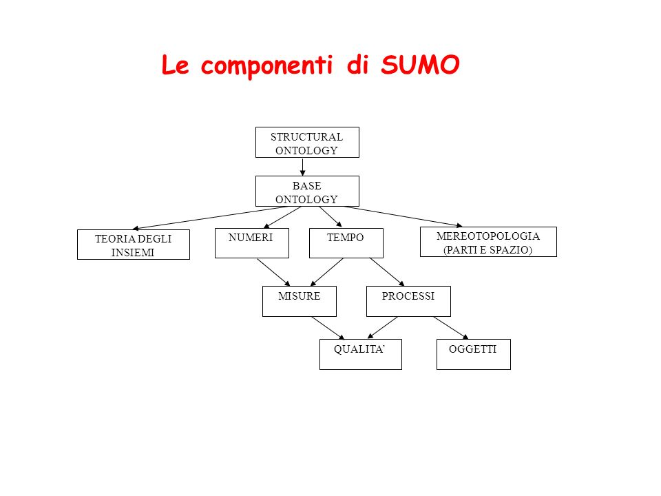 Le componenti di SUMO STRUCTURAL ONTOLOGY BASE ONTOLOGY