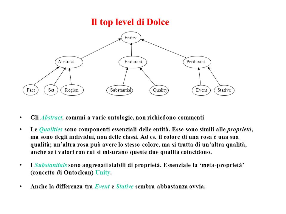 Il top level di Dolce Entity. Abstract. Endurant. Perdurant. Fact. Region. Set. Substantial.