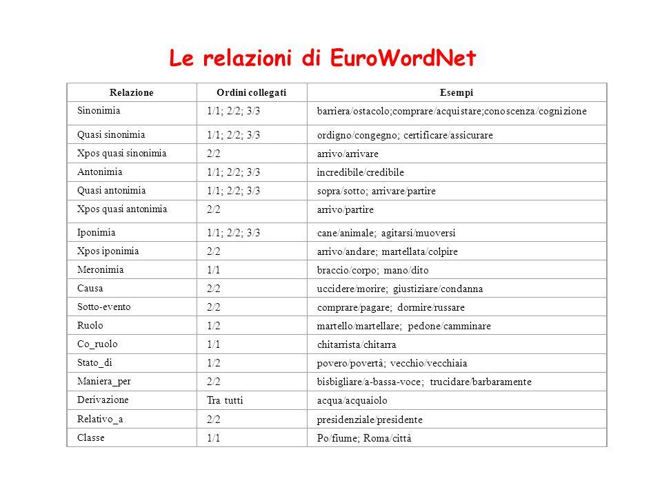 Le relazioni di EuroWordNet