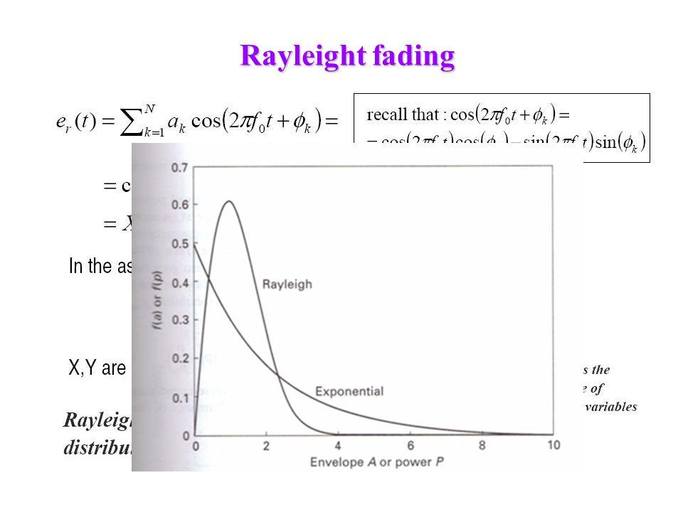 Rayleight fading