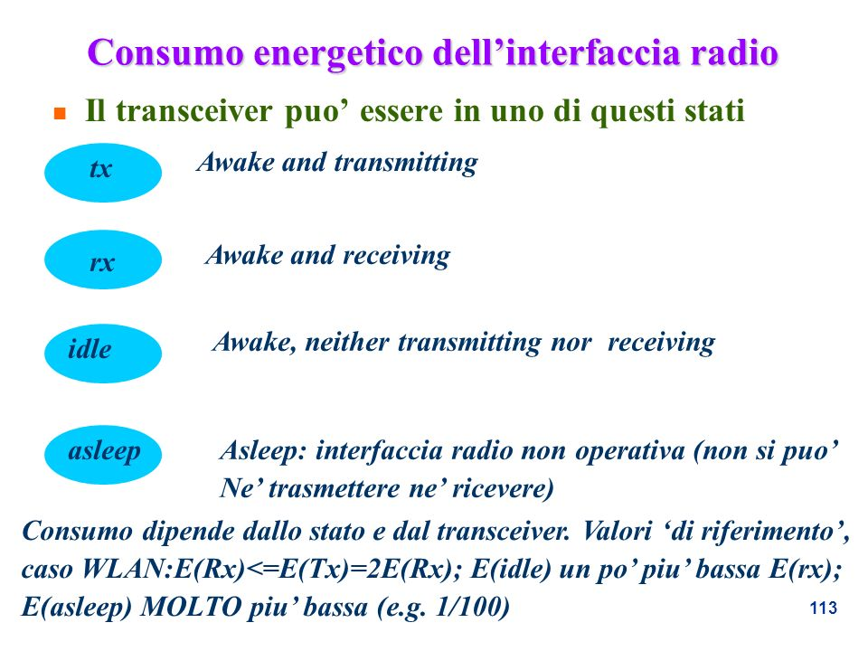 Consumo energetico dell'interfaccia radio