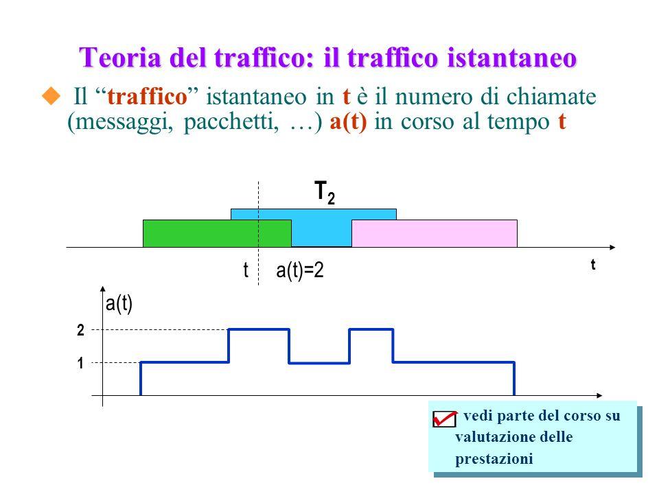 Teoria del traffico: il traffico istantaneo