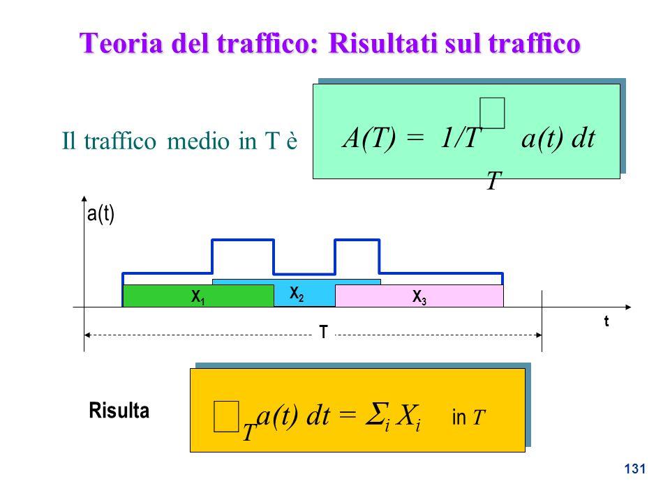 Teoria del traffico: Risultati sul traffico