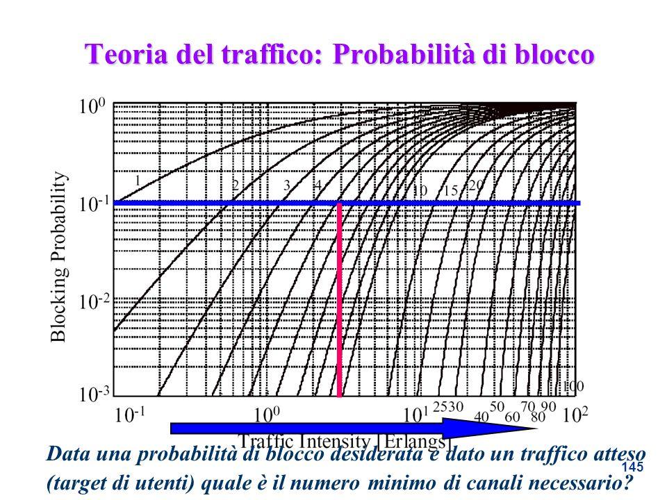 Teoria del traffico: Probabilità di blocco