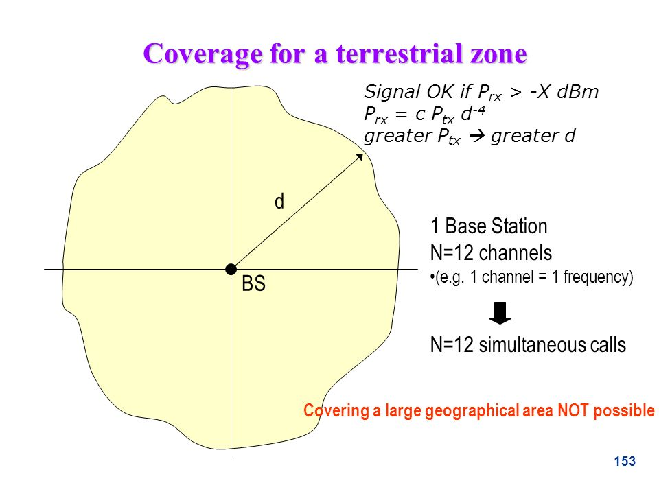 Coverage for a terrestrial zone