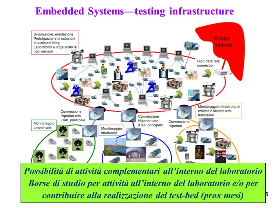 Embedded Systems—testing infrastructure