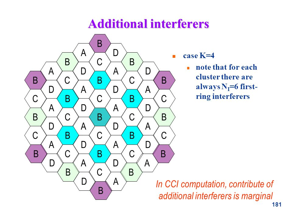 Additional interferers