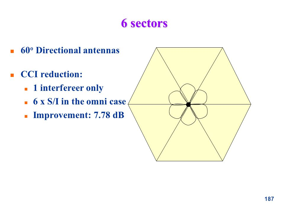 6 sectors 60o Directional antennas CCI reduction: 1 interfereer only