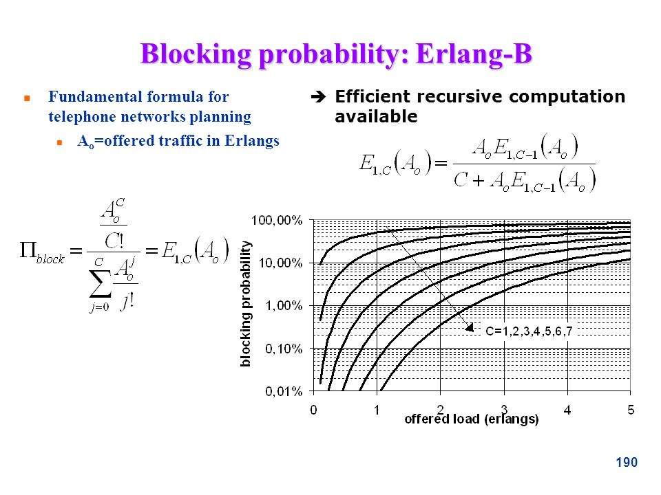 Blocking probability: Erlang-B