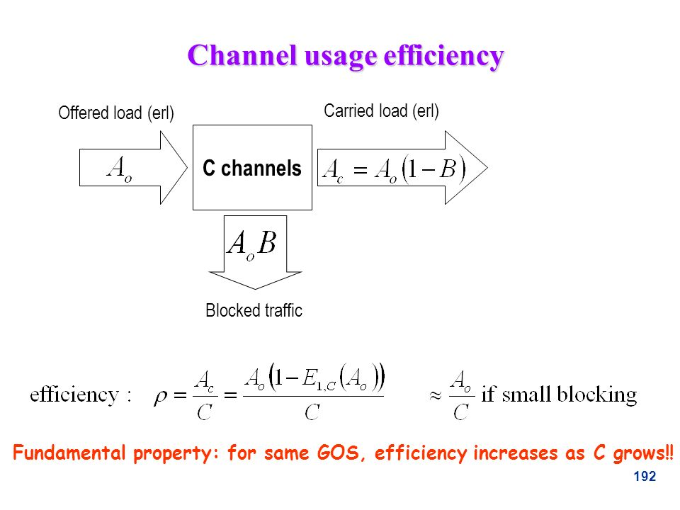 Channel usage efficiency