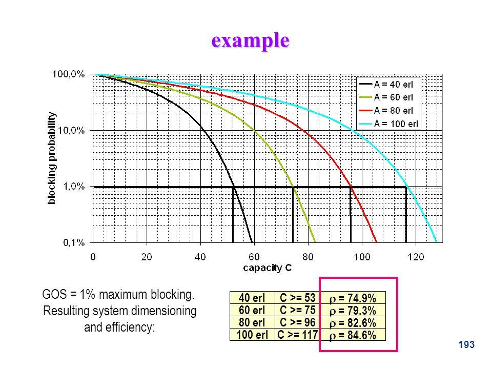 example GOS = 1% maximum blocking.