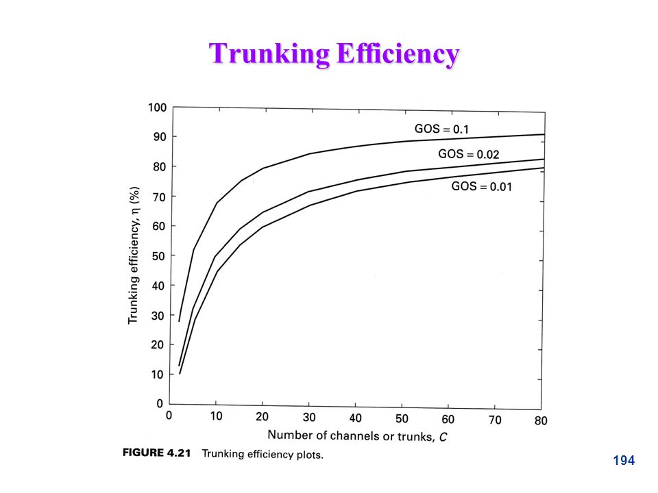 Trunking Efficiency