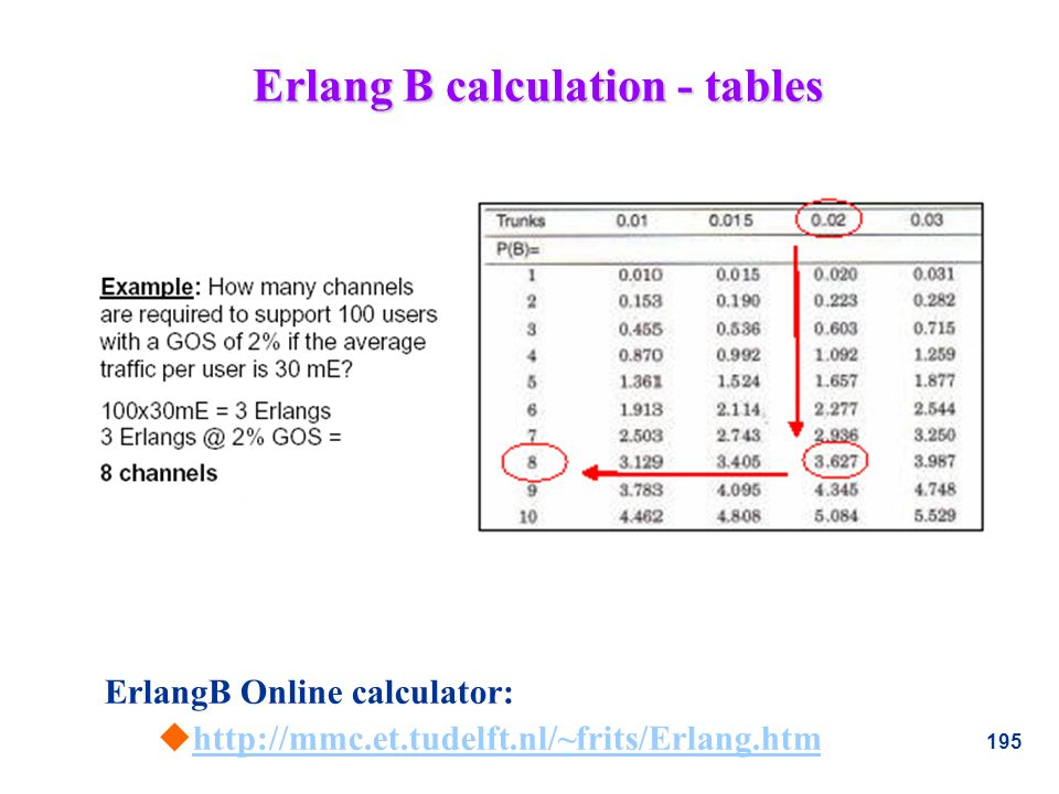 Erlang B calculation - tables