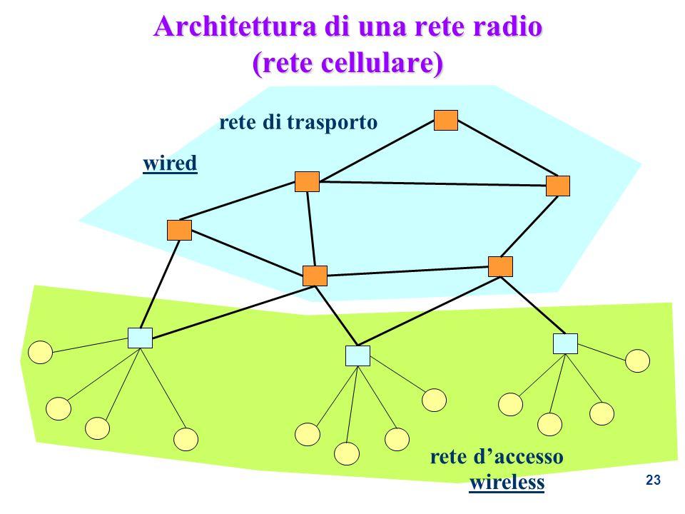 Architettura di una rete radio (rete cellulare)