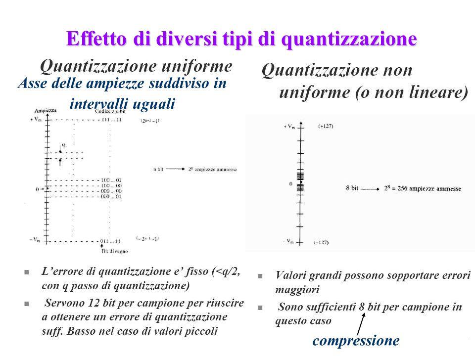 Effetto di diversi tipi di quantizzazione