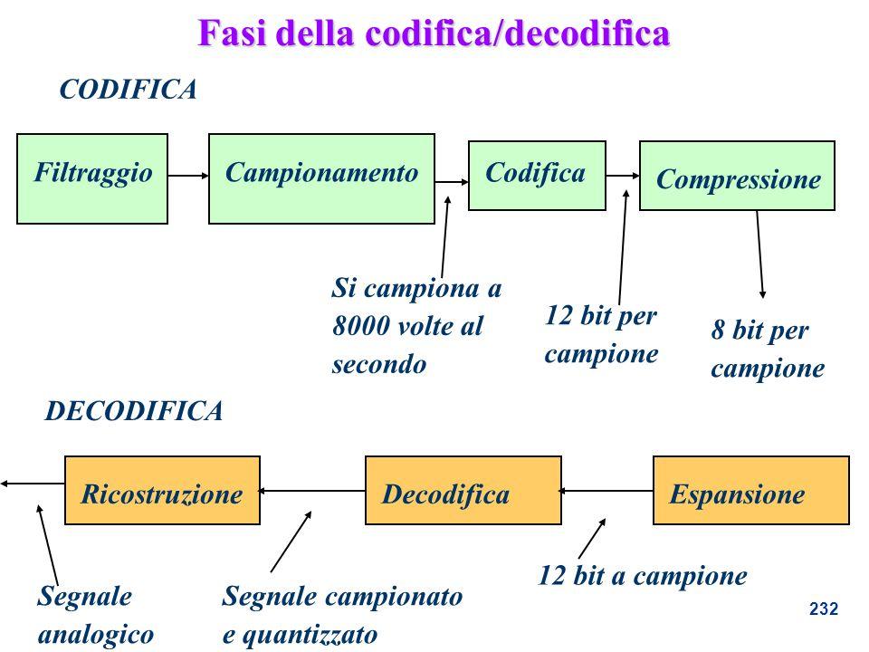 Fasi della codifica/decodifica