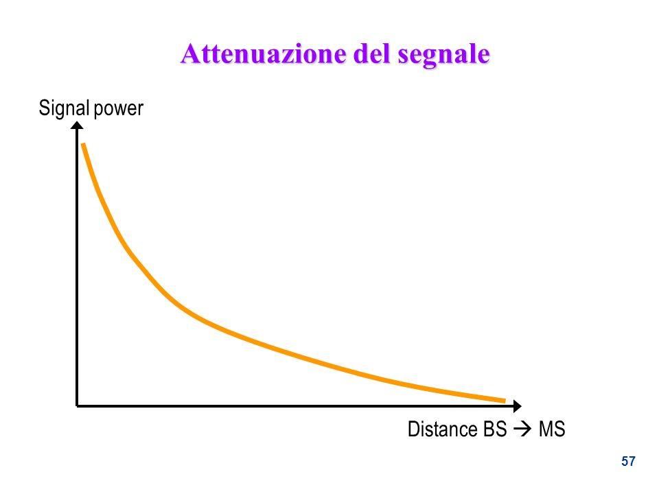 Attenuazione del segnale
