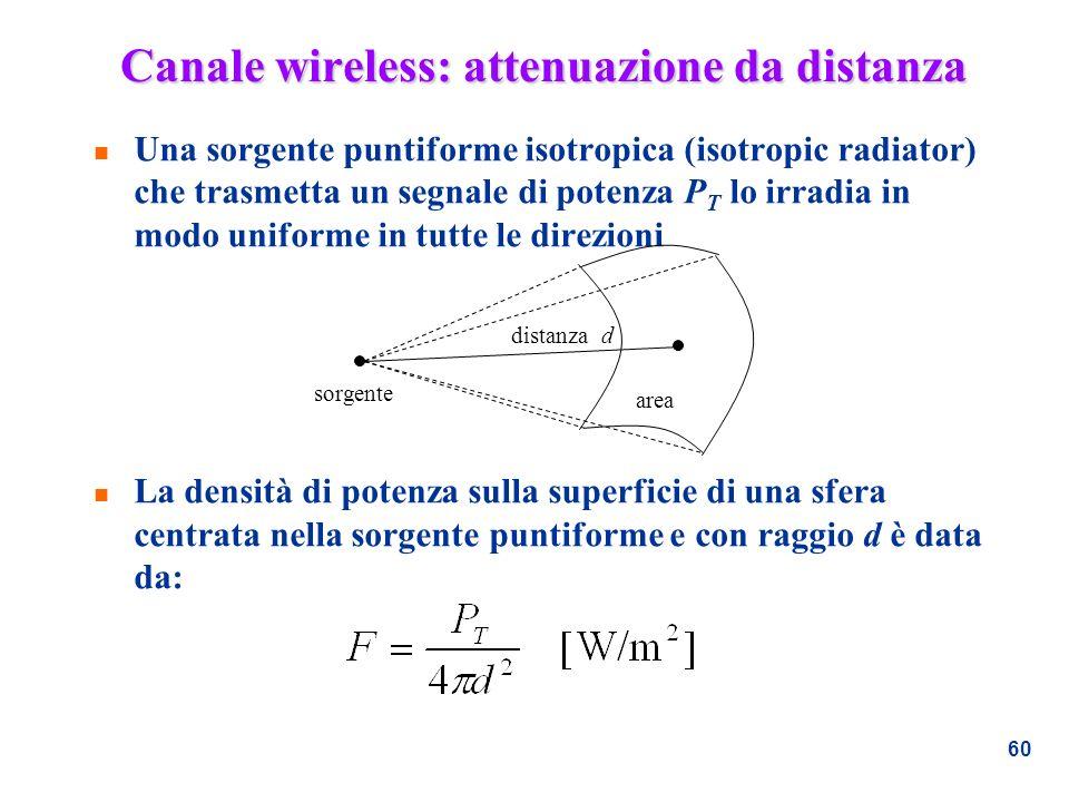Canale wireless: attenuazione da distanza