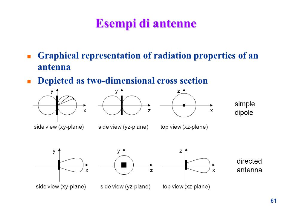 Esempi di antenne Graphical representation of radiation properties of an antenna. Depicted as two-dimensional cross section.