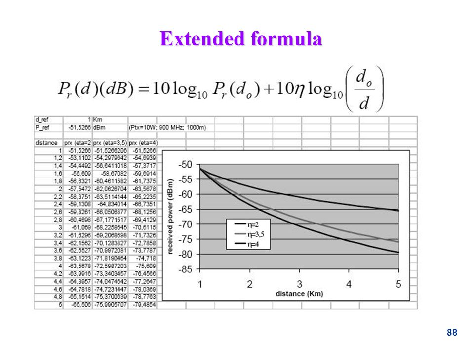 Extended formula