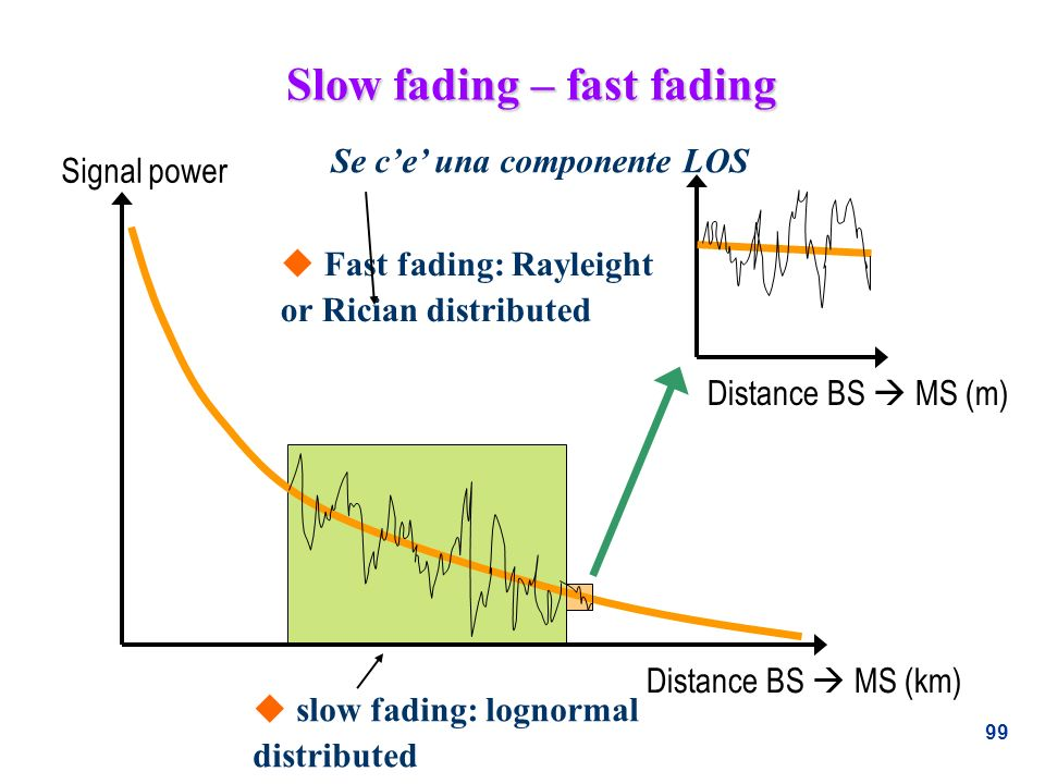 Slow fading – fast fading