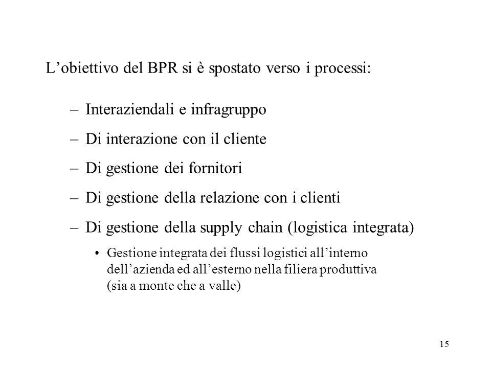 L'obiettivo del BPR si è spostato verso i processi: