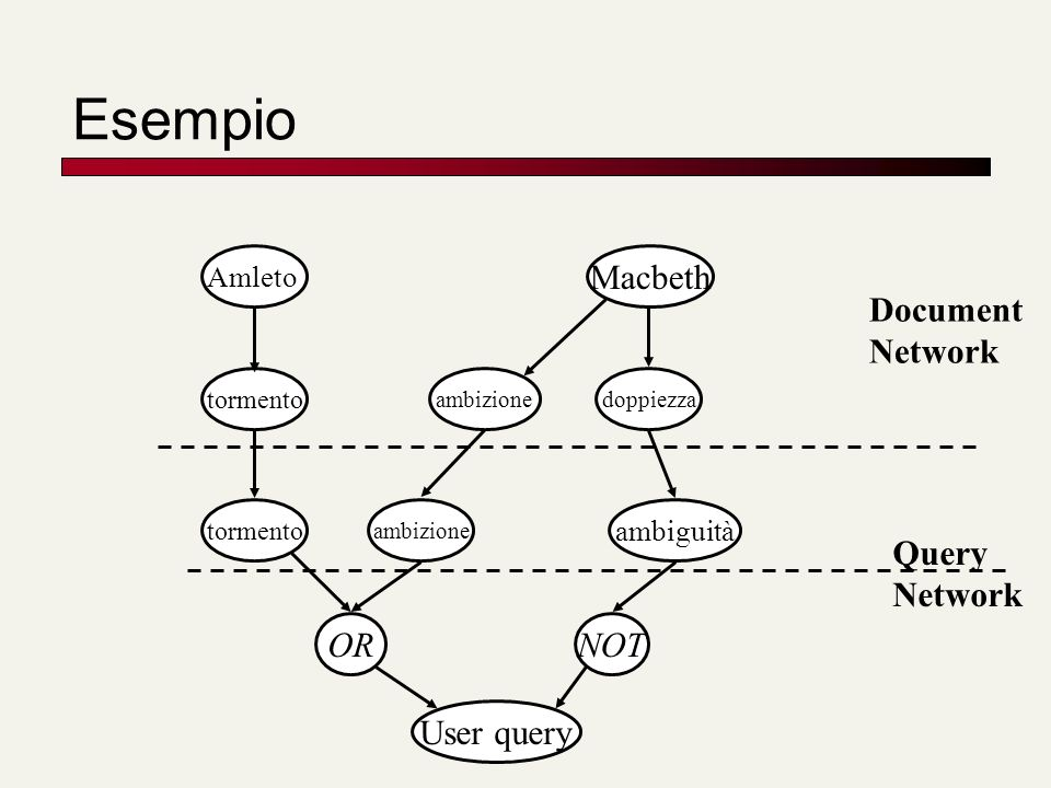 Esempio Macbeth Document Network Query Network OR NOT User query