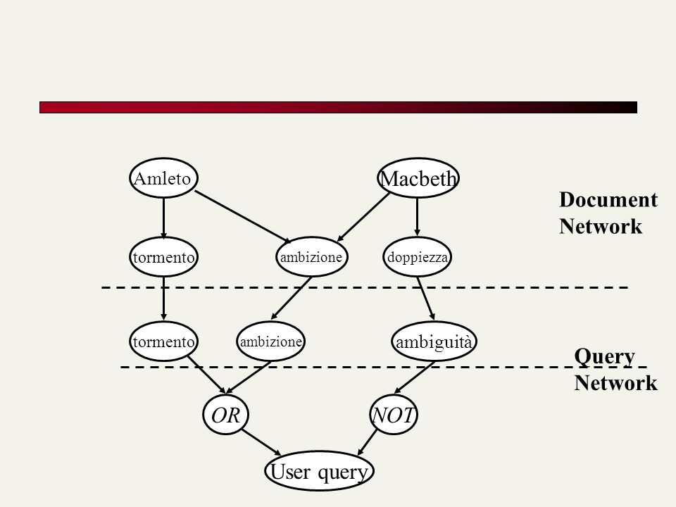 Macbeth Document Network Query Network OR NOT User query Amleto