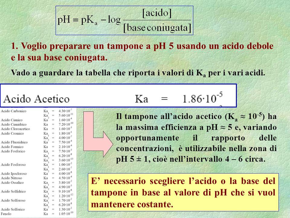 1. Voglio preparare un tampone a pH 5 usando un acido debole e la sua base coniugata.