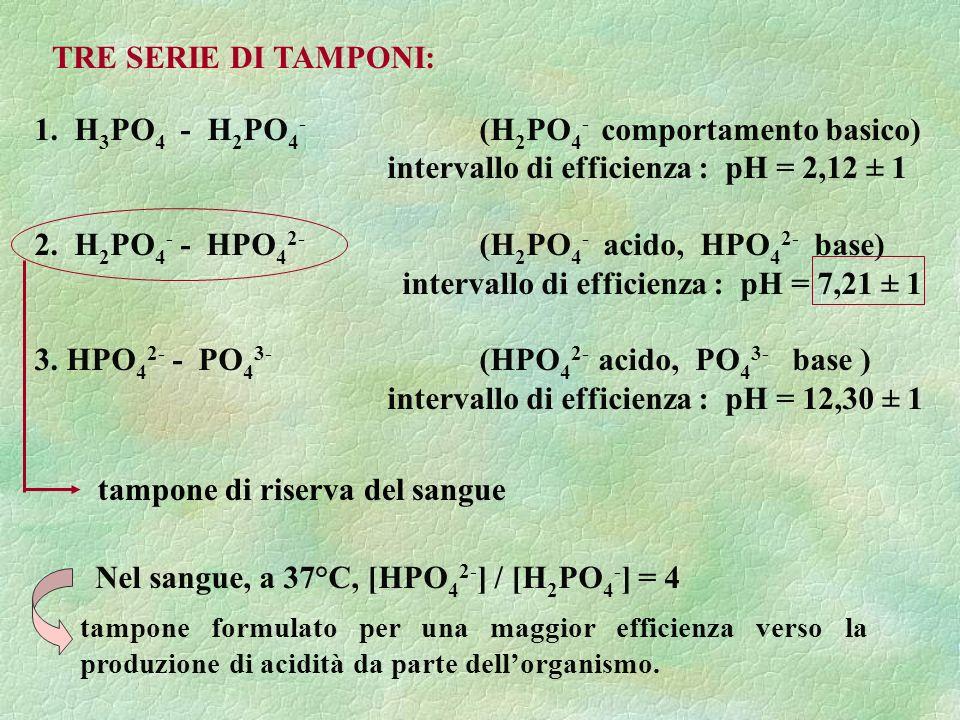 1. H3PO4 - H2PO4- (H2PO4- comportamento basico)