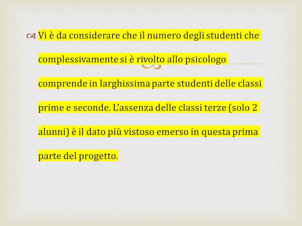 Vi è da considerare che il numero degli studenti che complessivamente si è rivolto allo psicologo comprende in larghissima parte studenti delle classi prime e seconde.
