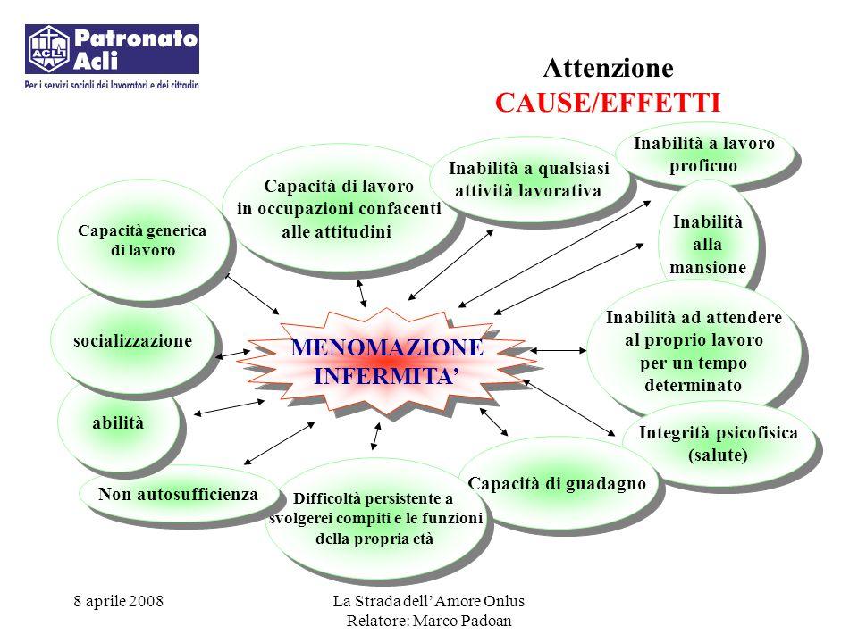 CAUSE/EFFETTI MENOMAZIONE INFERMITA' Inabilità a lavoro proficuo
