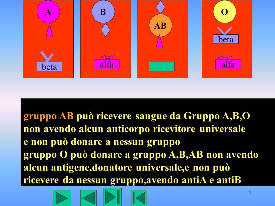 gruppo AB può ricevere sangue da Gruppo A,B,O