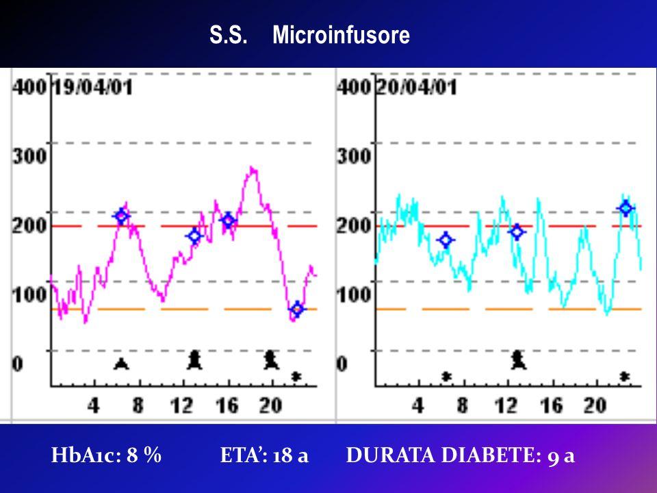 S.S. Microinfusore HbA1c: 8 % ETA': 18 a DURATA DIABETE: 9 a