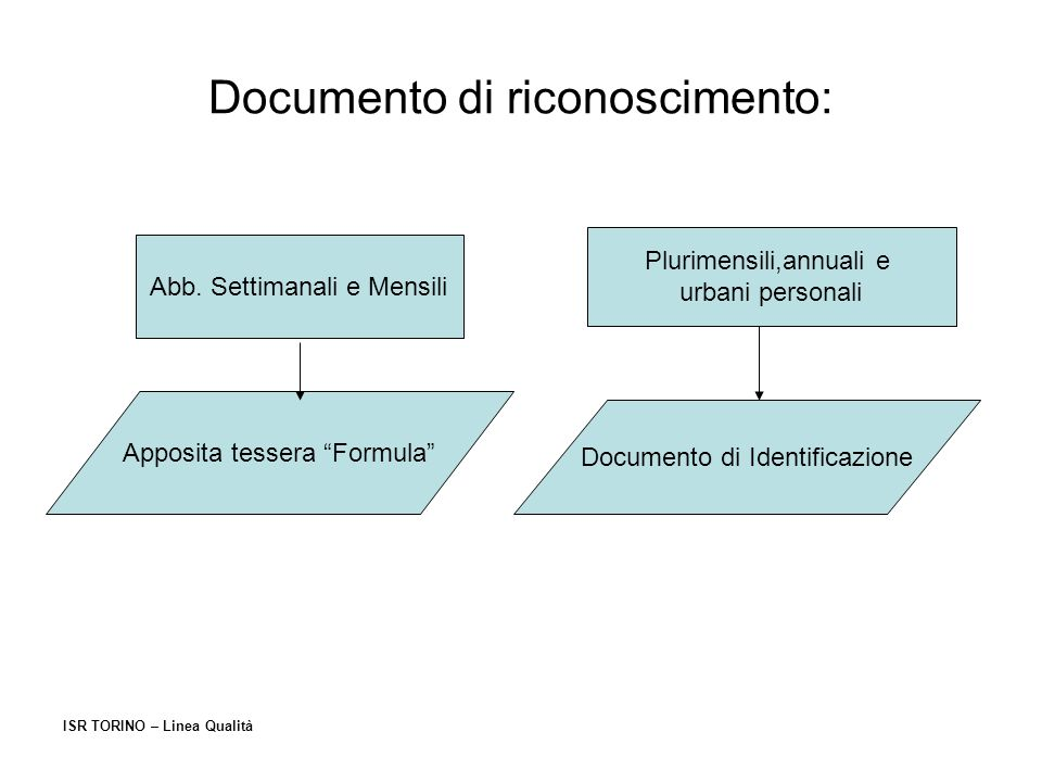 Documento di riconoscimento: