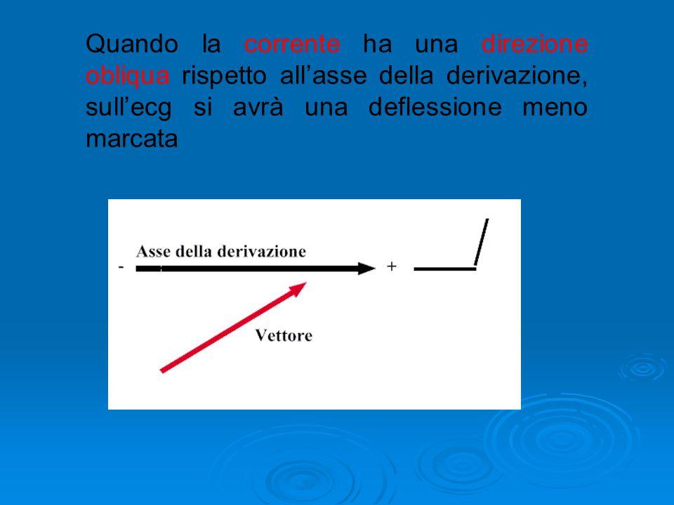 Quando la corrente ha una direzione obliqua rispetto all'asse della derivazione, sull'ecg si avrà una deflessione meno marcata