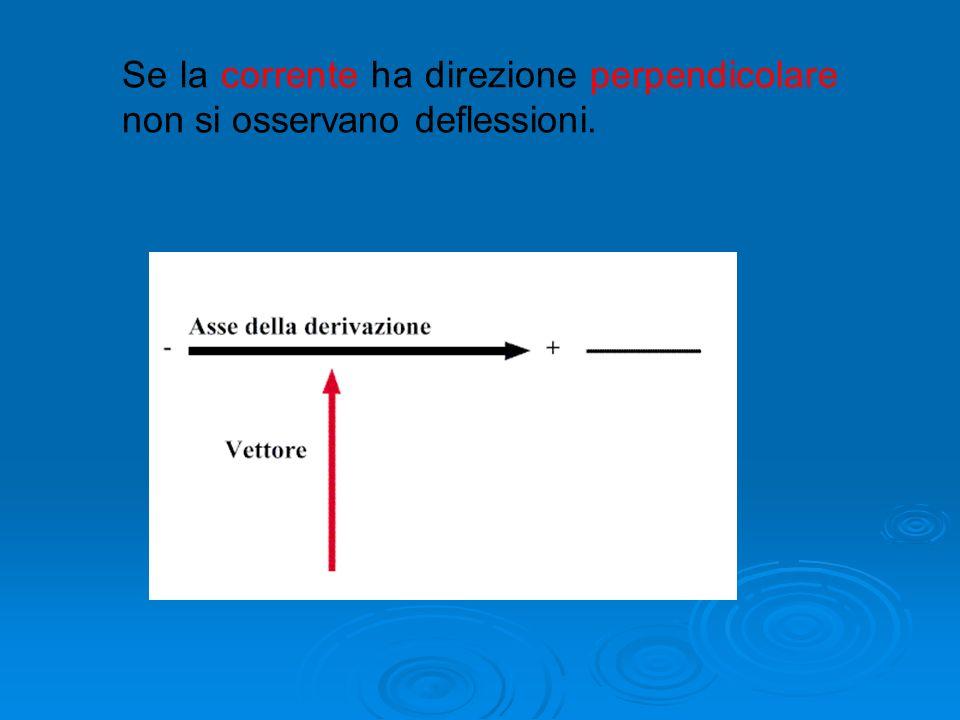 Se la corrente ha direzione perpendicolare non si osservano deflessioni.