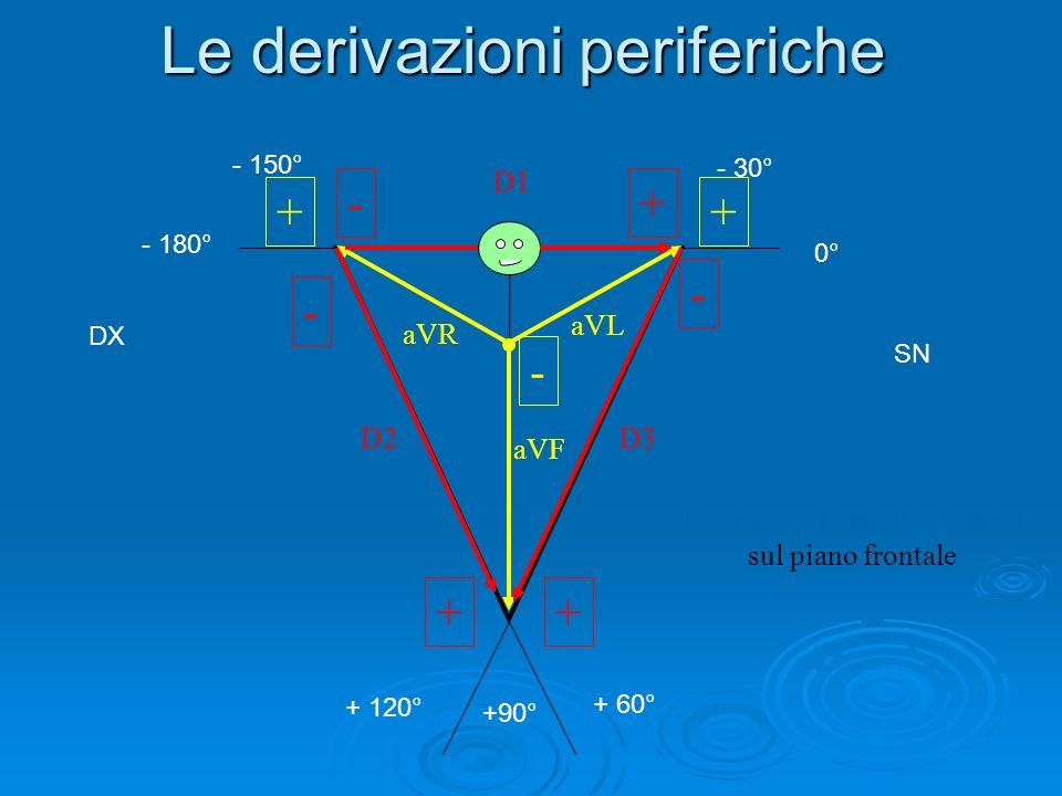 Le derivazioni periferiche