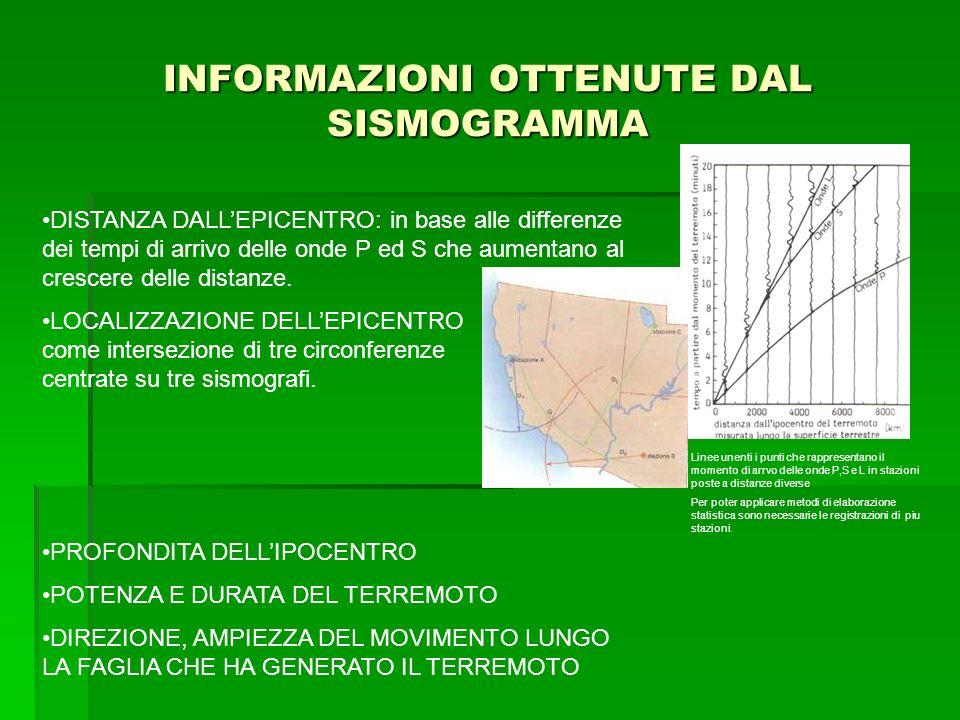INFORMAZIONI OTTENUTE DAL SISMOGRAMMA