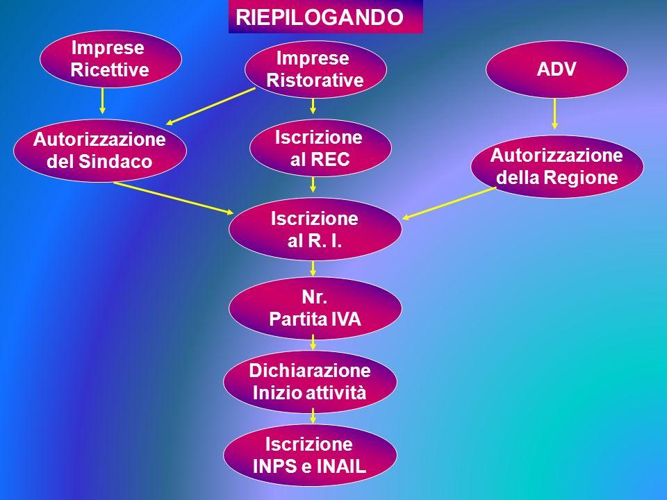 RIEPILOGANDO Imprese Ricettive Imprese ADV Ristorative Autorizzazione