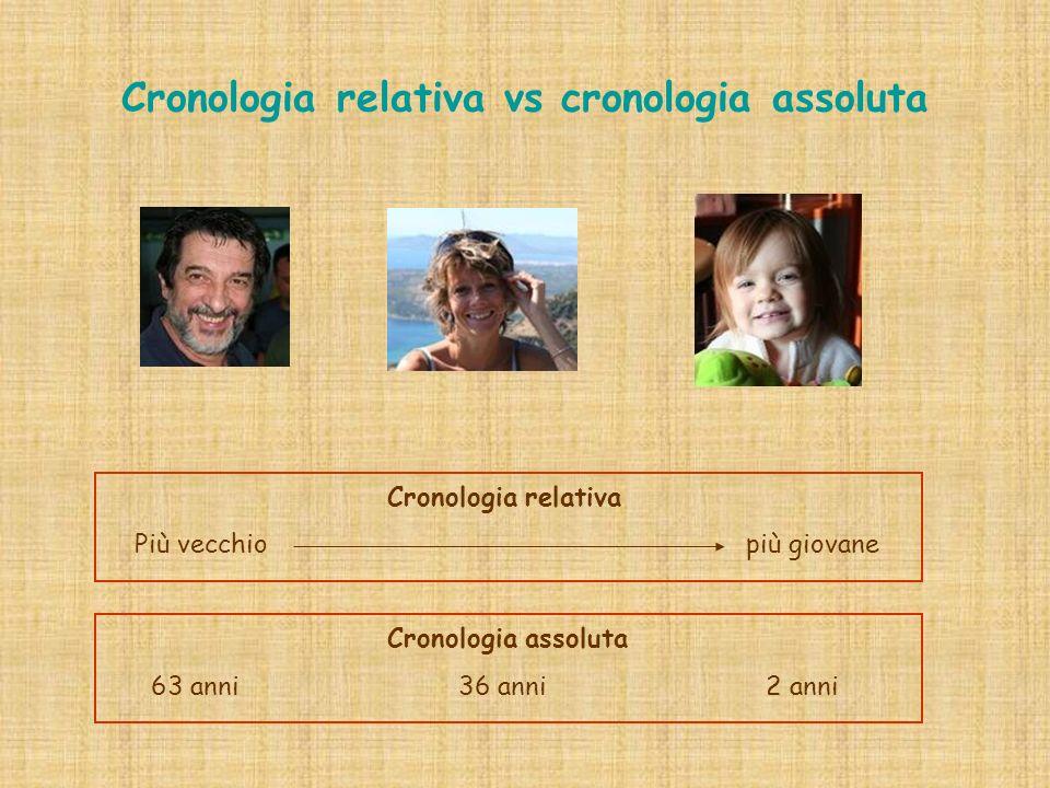 Cronologia relativa vs cronologia assoluta