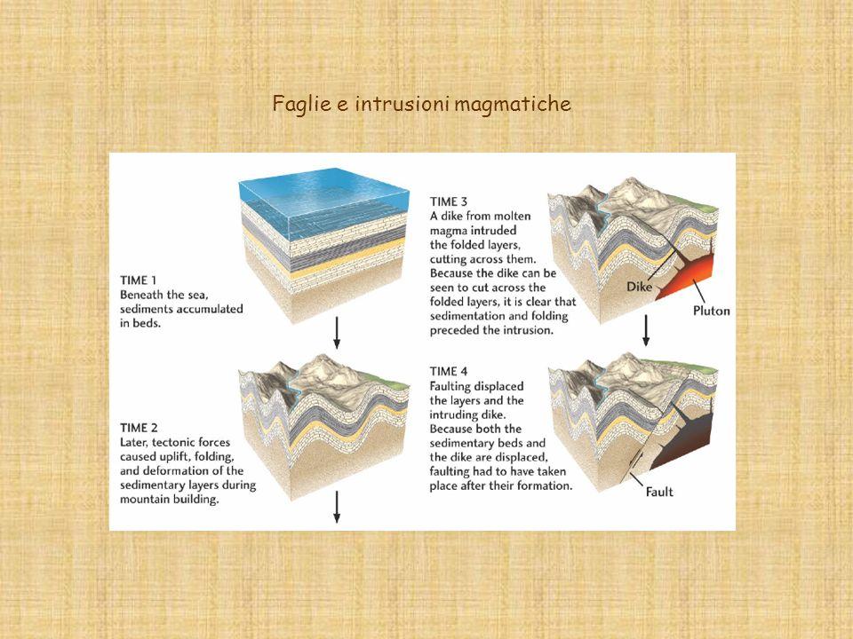 Faglie e intrusioni magmatiche