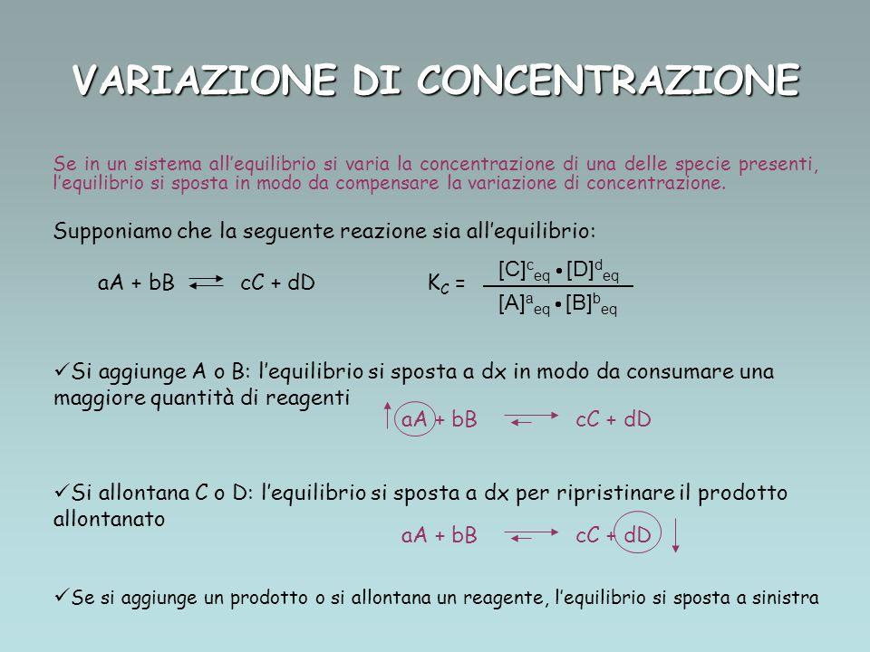 VARIAZIONE DI CONCENTRAZIONE