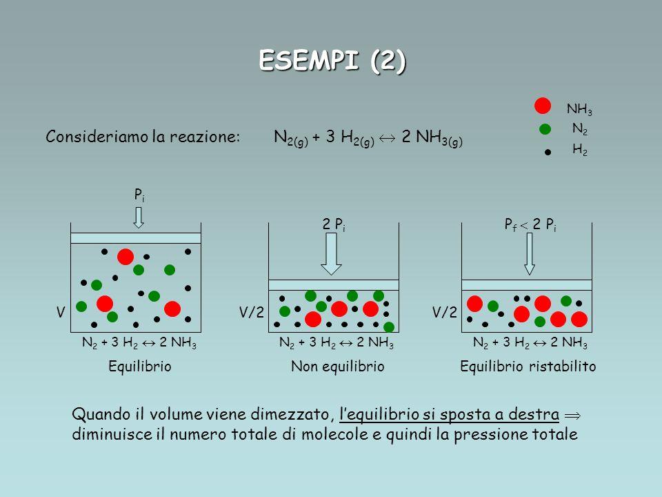 ESEMPI (2) Consideriamo la reazione: N2(g) + 3 H2(g)  2 NH3(g)