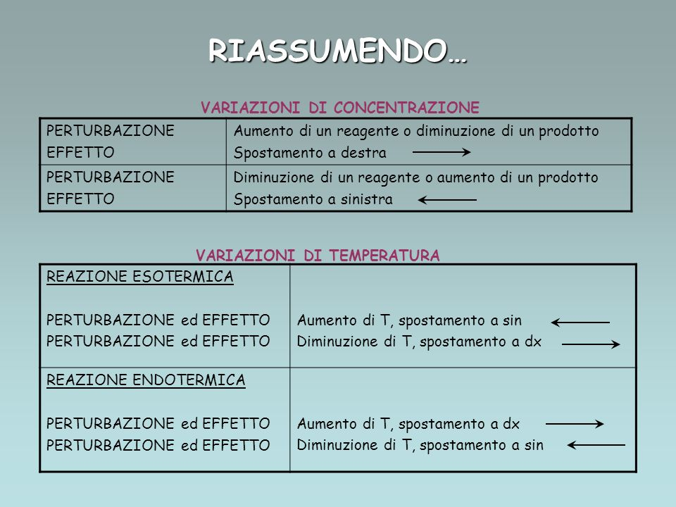RIASSUMENDO… VARIAZIONI DI CONCENTRAZIONE PERTURBAZIONE EFFETTO