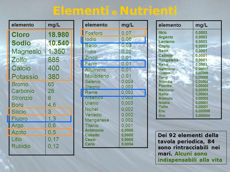Elementi e Nutrienti elemento. mg/L.